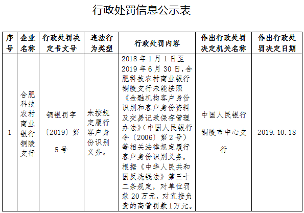 合肥科技农商行铜陵支行违法遭罚 客户身份识别违规