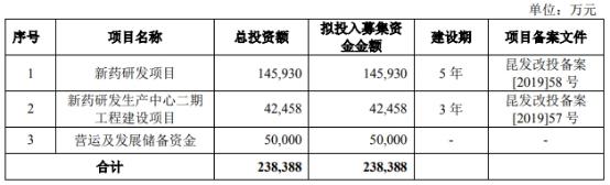 泽璟制药三年半亏10亿 给美籍实控人妹妹股权激励3亿