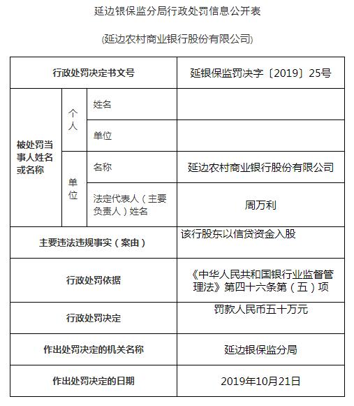 延边农商行三宗违法遭罚150万 股东以信贷资金入股
