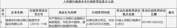 南昌农商行违法遭央行罚 多次错报虚报金融统计数据