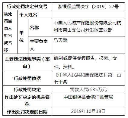 中国人保财险杭州一营业部违法遭罚 编制虚假资料
