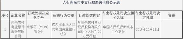 新余农村商业银行违法遭央行罚 违反商业银行法