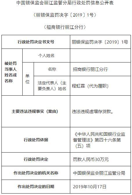 招商银行丽江分行违法遭银保监罚款30万元 存在虚增存贷款行为