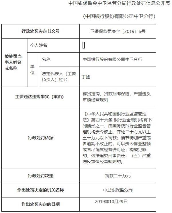 中国银行中卫分行违法遭罚20万元 存贷挂钩贷款捆绑保险