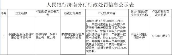 民生银行济南违法遭罚41万元 存在未按规定识别客户身份行为