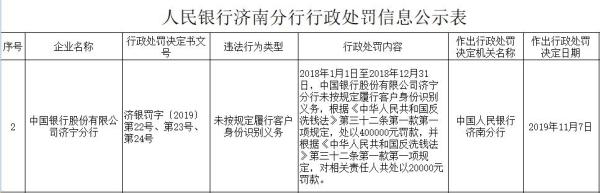 中国银行济宁违法遭罚40万元 存在未按规定识别客户身份行为