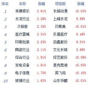 午评:三大股指上攻创指涨逾2%板块个股普涨