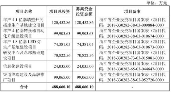 公牛集团IPO前夕实控人阮立平、阮学平合计套现45亿 关联交易难自辩清白