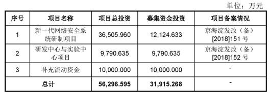 左江科技(300799.SZ)今日巨量换手 半年净利1800万募资狂降
