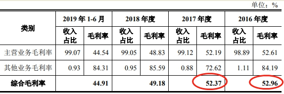 广电计量过会后改2年财务数据 上半年逾期账款甩净利