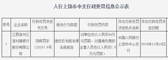 江西信州江淮村镇银行违法遭罚44万 违反反洗钱法