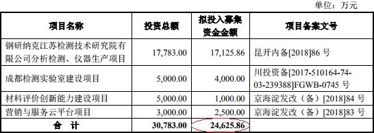 钢研纳克毛利率垫底同行 应收账款高企关联交易存疑