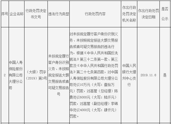 中国人寿大理分公司违反反洗钱法 总经理副总齐遭罚