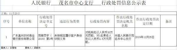 广东高州农商行违法遭罚 未按规定识别客户身份