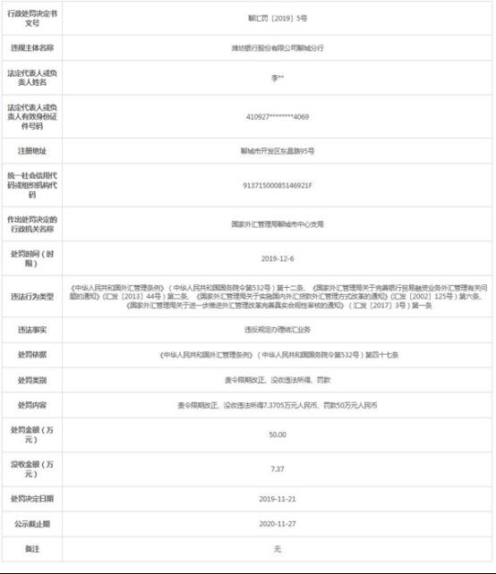 潍坊银行聊城分行违法遭罚50万 违反规定办结汇业务