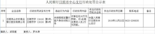 日照嵐山農商行違法領罰單 未按照規定識別客戶身份