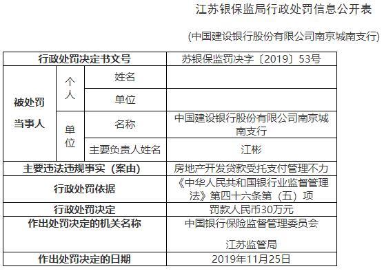 建设银行南京两支行违法领罚单 贷款受托支付管理不力