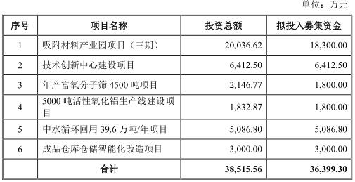 建龙微纳上市中签的赔了 中天国富中原证券赚4600万