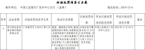 四川邻水农商行五宗违法领55万元罚单 提供虚假统计资料