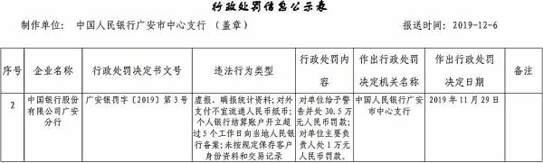 中国银行广安分行四宗违法领罚单 虚报瞒报统计资料