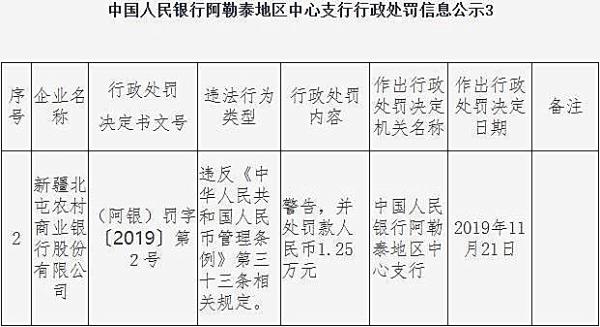 新疆北屯农商行违法领罚单 违反人民币管理条例规定