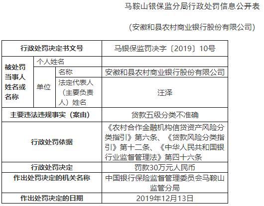 和县农商行违法行长成本华遭警告 存在贷款五级分类不准确行为