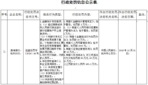 渤海银行杭州分行5项违法遭罚163万 金融统计存错误