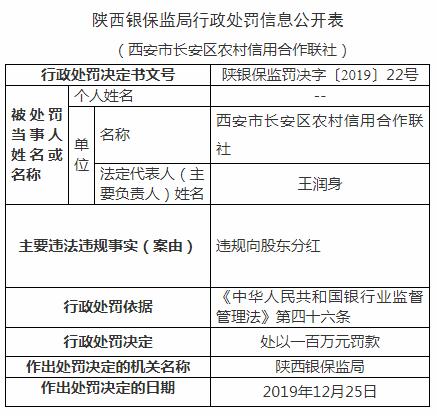 西安长安农村信用社4宗违法遭罚450万 发虚假按揭贷款