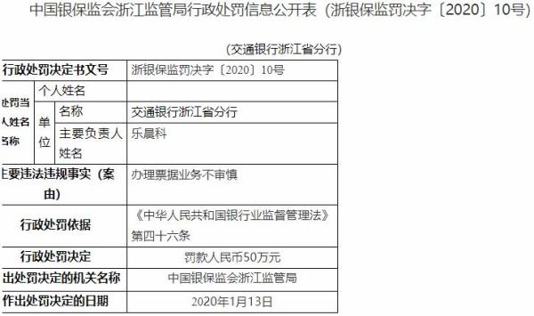 交通银行浙江省分行违法遭罚 办理票据业务不审慎