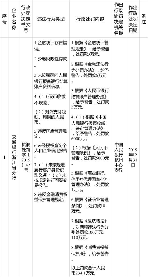 交行浙江省分行怎么了 5天连曝多宗违法遭罚364万
