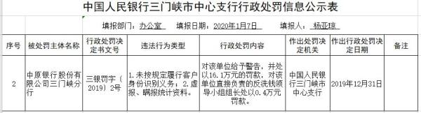 中原银行三门峡分行两宗违法遭罚 虚报瞒报统计资料