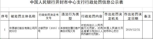 中原银行开封分行违法遭罚 未按规定识别客户身份