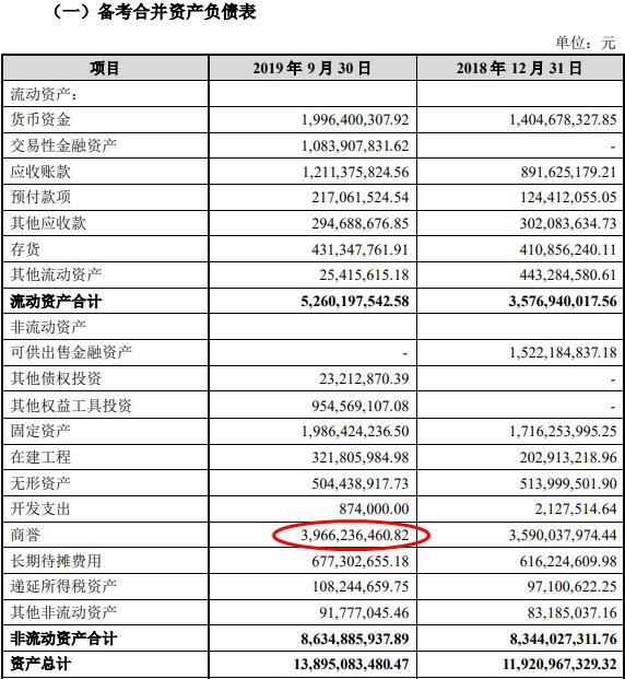 深交所26问爱尔眼科收购5公司股权 商誉猛冲40亿遭问询