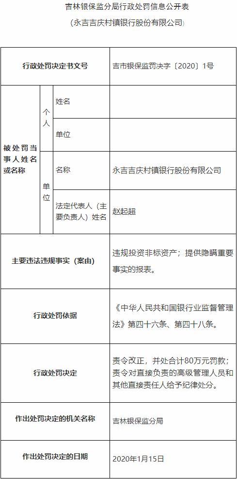 永吉吉庆村镇银行违法遭罚80万 大股东为延边农商行
