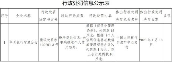 华夏银行宁波两宗违法遭罚 未准确报送个人信用信息