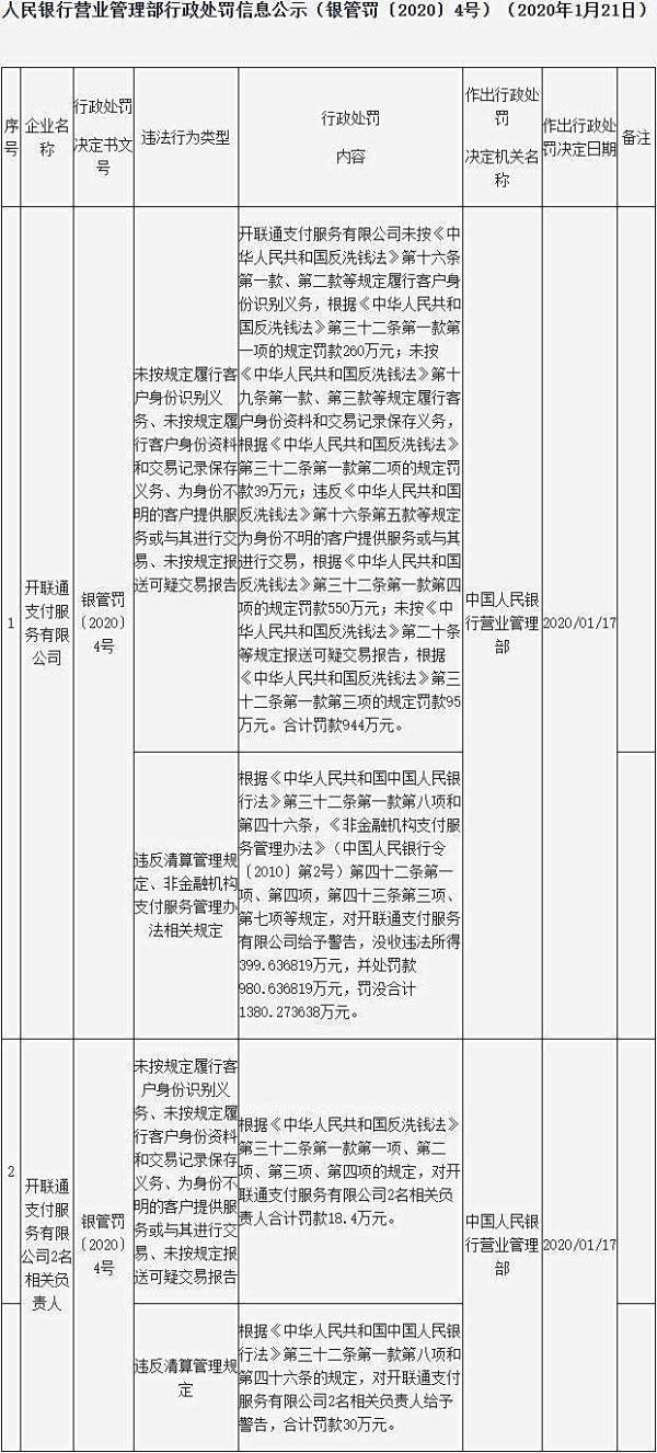 开联通支付六宗违法 遭央行营管部罚没2324万元