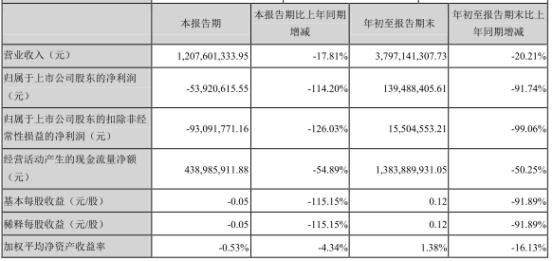 天齐锂业(002466.SZ)配股难填高杠杆收购的巨债坑 有息负债337亿