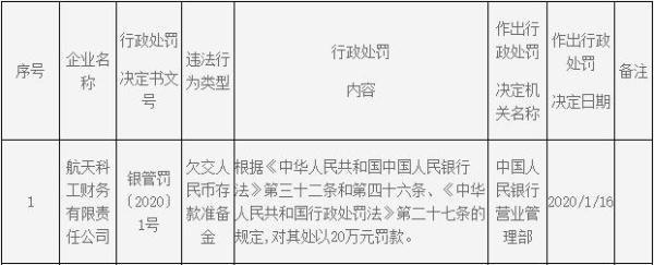 航天科工财务公司违法遭罚 欠交人民币存款准备金