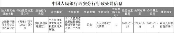 交通银行陕西违法遭罚 征信系统管理和查询用户兼职