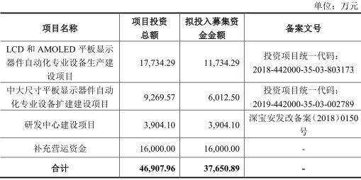 易天股份存货连增3年产品价格向下 下游面板供需失衡