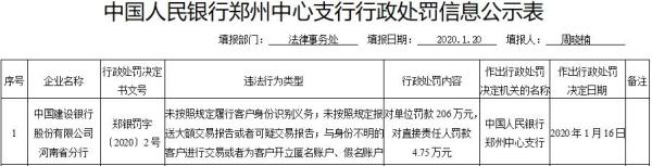 振兴银行四川3宗违法遭罚206万 未按规定识别客户身份