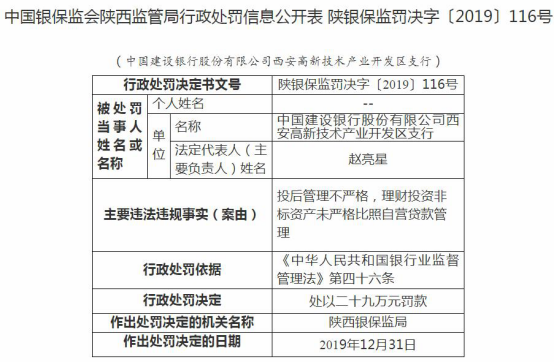 建设银行西安高新区支行违法遭罚29万 投后管理不严格