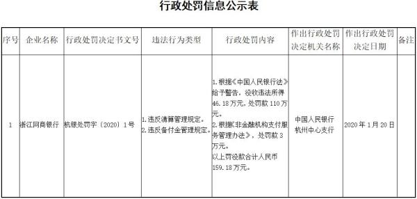 浙江网商银行两宗违法遭罚没159万 违反清算管理规定