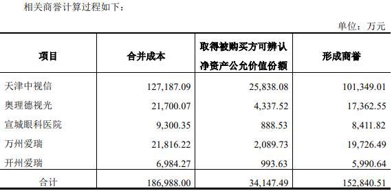 爱尔眼科收购5公司新增商誉15亿 今日股价大跌5.62%