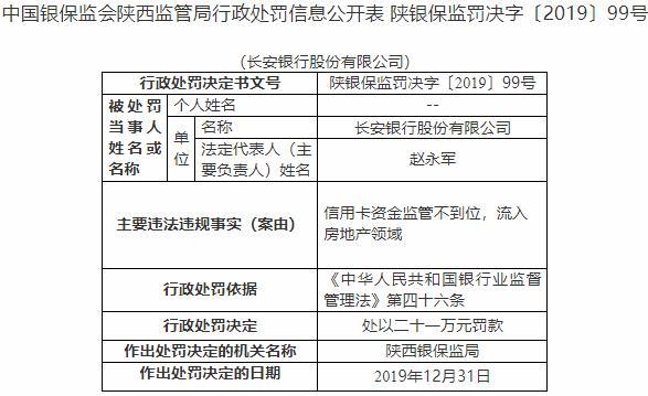 长安银行两宗违法遭罚51万 信用卡资金流入房地产