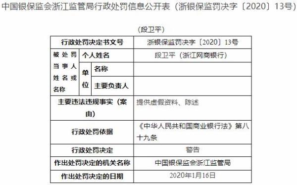 浙江网商银行3宗违法遭罚95万 重大关联交易未经审议