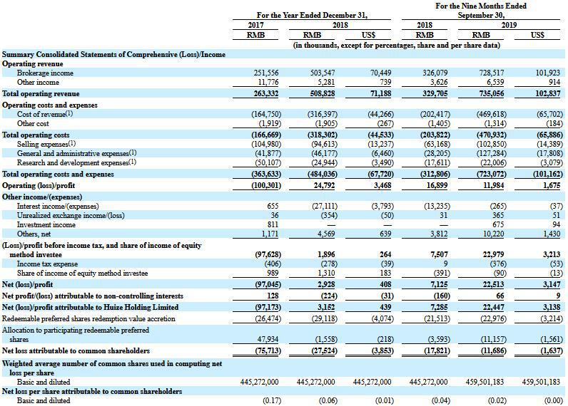 慧择保险募资缩水1亿美元上市 渠道烧钱流量转化待考
