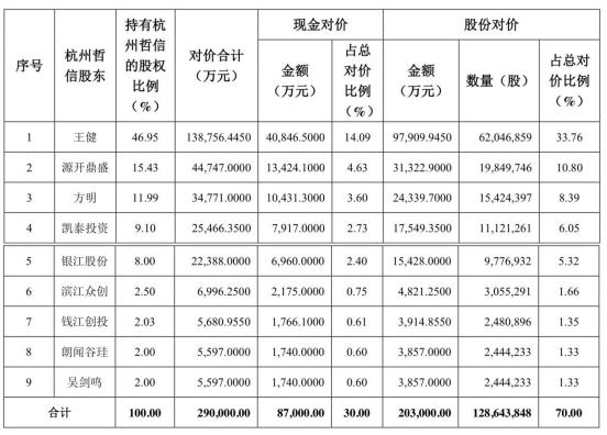 金科文化63亿商誉泄堤 海通证券曾护航16倍溢价收购