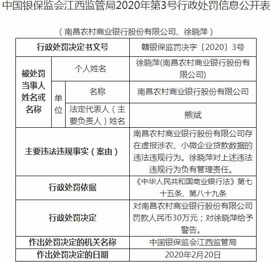 南昌农商行违法领罚单 虚报涉农小微企业贷款数据