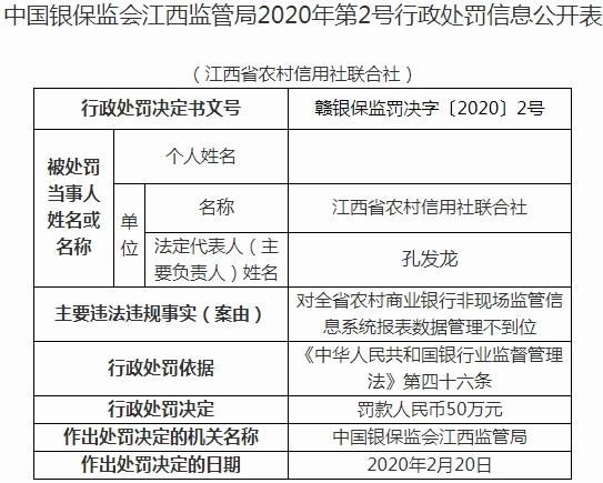 江西农信社联合社违法遭罚 对报表数据管理不到位